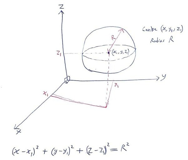 Can We Define 3d Objects Using Implicit And Explicit Functions Quora