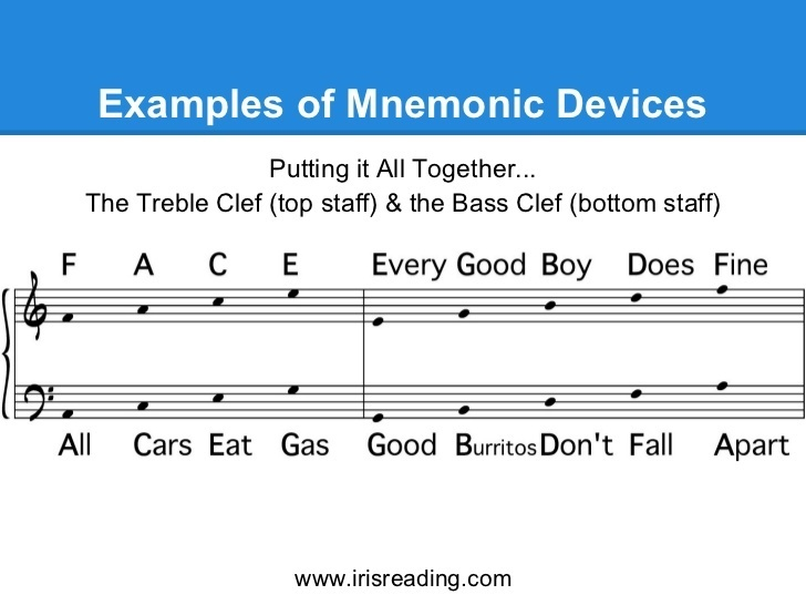 What Is A Mnemonic