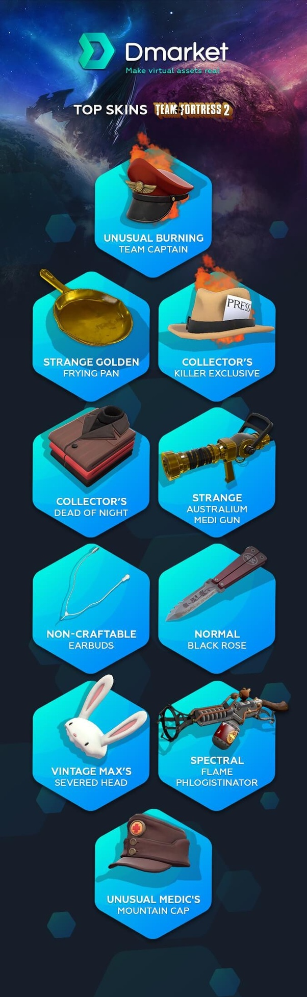 What are some of the most expensive and rarest items in TF2