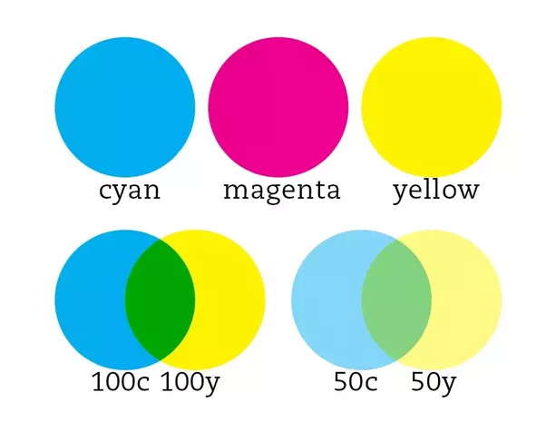 How To Get Bright Colors In Cmyk Quora