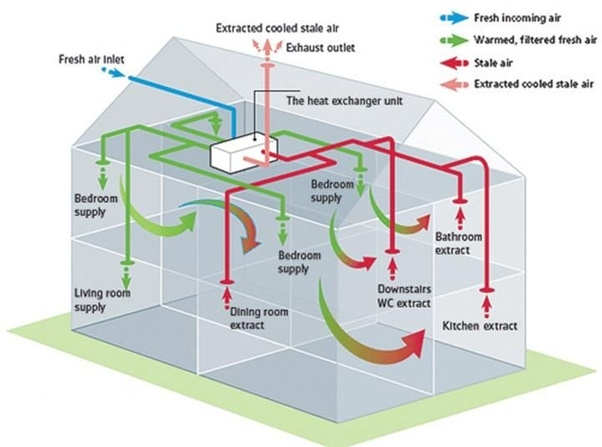 What is heat recovery? - Quora