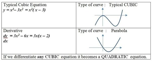 how to draw the derivative of a graph