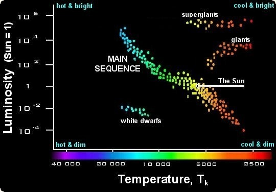 Blue stars on hr diagram