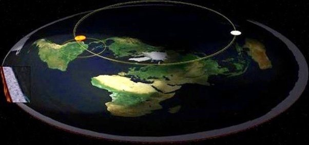 How does the sun move in the flat earth model Quora