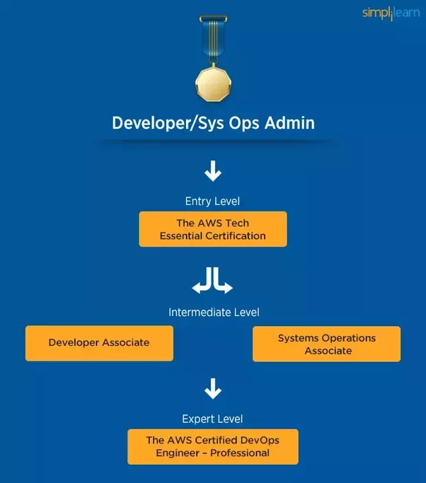 Are There Any Intermediate/advanced DevOps Online Courses