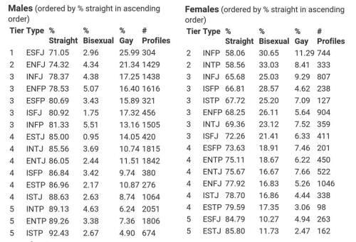 Compatibility chart lesbian Taurus Sexual