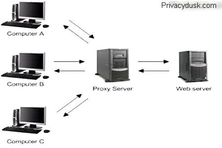 What is a proxy server and how does it work? - Quora