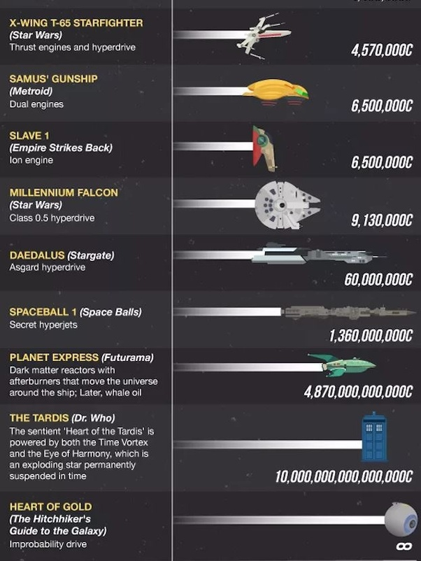 What Are Spacecraft That Can Travel 300 Times The Speed Of