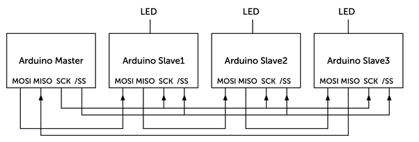 How to communicate between four Arduino UNO boards to