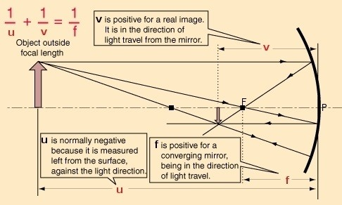 What Is The Focal Length Of A Concave Mirror Quora