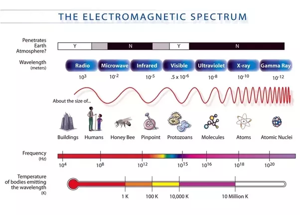 are light and sound on the same spectrum quora