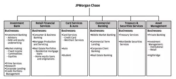 jp morgans management structure Jp morgan by vijay j p morgan project ppt asset management jp morgan asset management is a leading asset manager for.