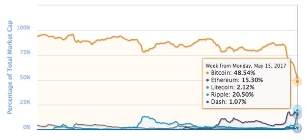 Bitcoin Percent Chart Daily Vs Ethereum Litecoin