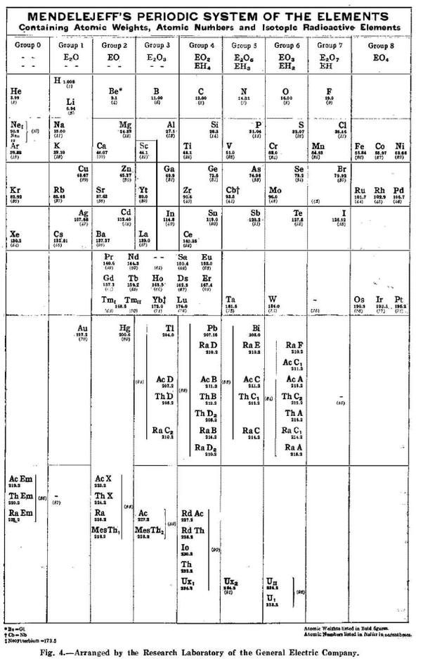 How Would The World Be Different If A Copy Of The Periodic Table As