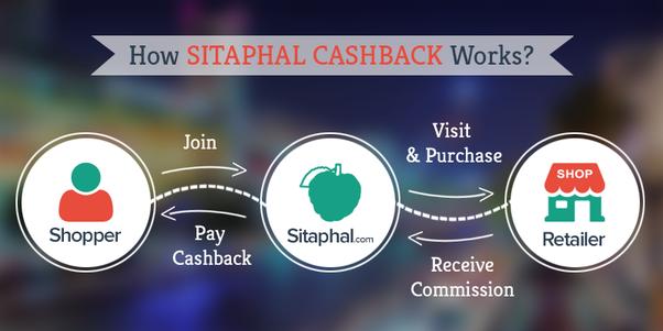 Quels sont les meilleurs sites de cashback en Inde?