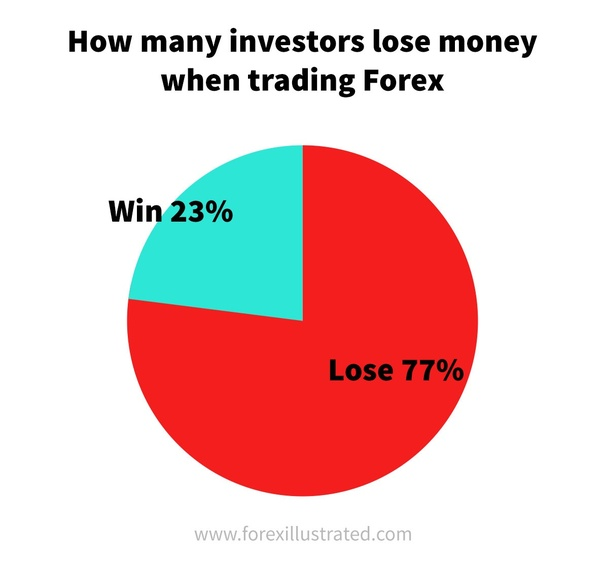 How many forex traders are there