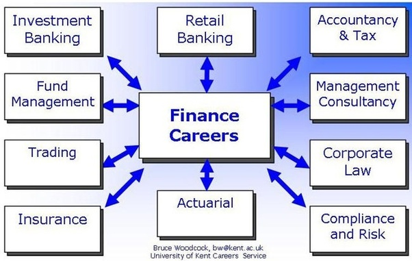 Jobs in Commercial Real Estate Finance