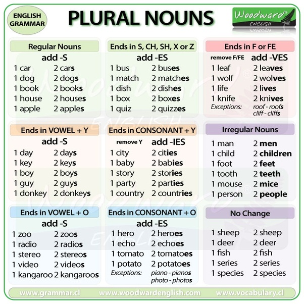 If The Plural Of Leaf Is Leaves What Is The Plural Of Dwarf Quora