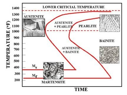 In temperature time transformation graphs ttt how is pearlite time means time taken in transformation and temperature means the extent of cooling ccuart Choice Image