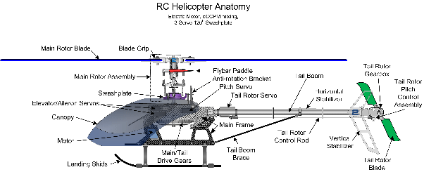 Rc Helicopter Diagram - Free Vehicle Wiring Diagrams •