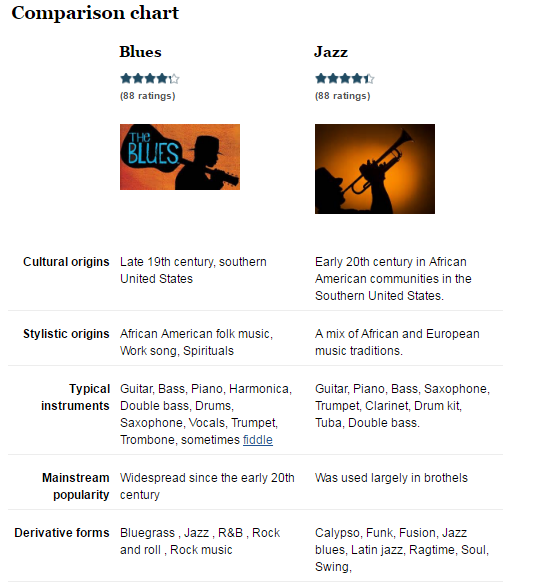 music comparison jazz vs dubstep The kinds of rhythm, scale and instruments (of which there can be many) used in jazz music differentiates it from any other form of music from perspective of rhythm, jazz incorporates not just the typical 4/4 or 6/4 time signature that you come across in contemporary music.