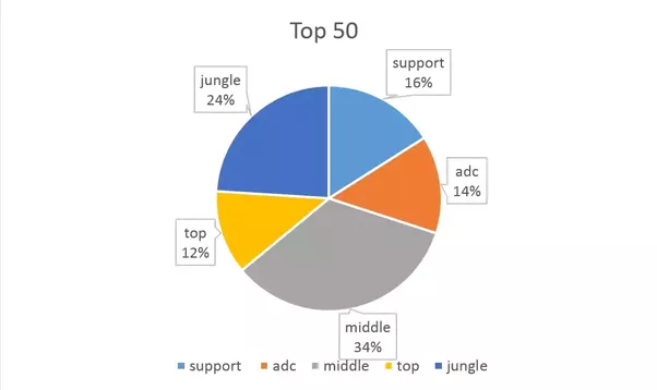 Most to Least Popular Role - League of Legends Community