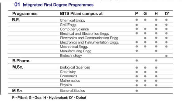 What is the number of seats in BITS Pilani campuses that are filled Bitsat Application Form For Mtech on