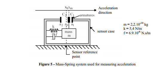 how accelerometer works in phones