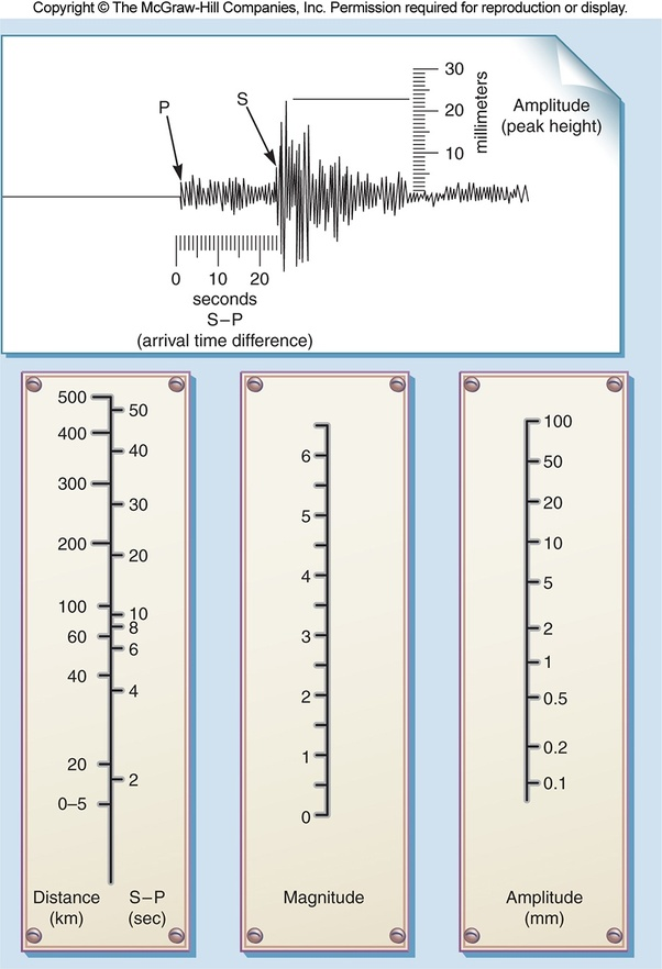 What is the Richter scale? - Quora