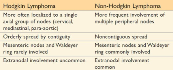What Are The Different Subdivisions Of Hodgkin S Lymphoma And What Are The Survival Rates For Each Variant Quora