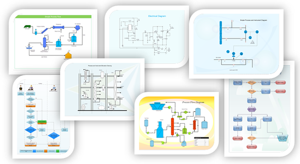 What are the main different types of flowcharts quora process flowchart pfd is a diagram that illustrates and analyzes the overall flow of activities in producing a product or service which is always used in ccuart Image collections