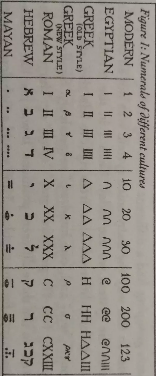 How did aryabhata discover 0 quora for instance writing the number 87 in the egyptian system would require 15 symbols eight heels and seven vertical marks the new greek system buycottarizona