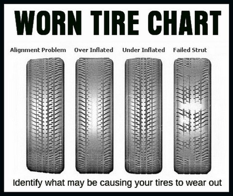 What Do The Numbers On A Tire Mean >> The tread on the passenger front tire is worn on the ...