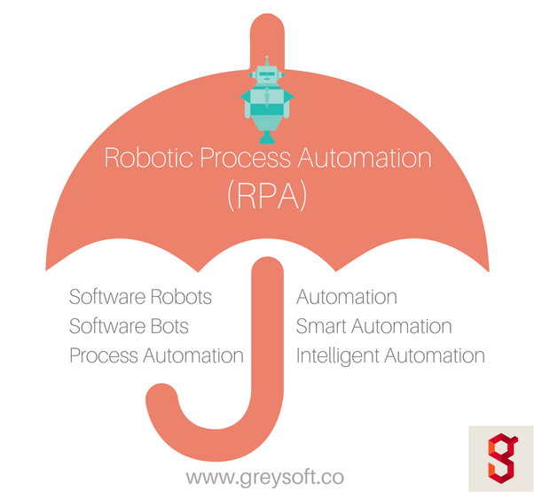 What is RPA? - Quora