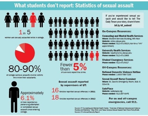 And sexual assault has a special case, in that it is under-reported and  frequently, does not lead to prosecution: