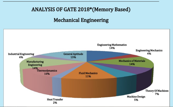 which books study materials should i follow for gate mechanical if