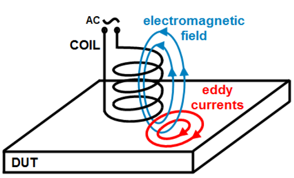 high frequency eddy current heating pdf