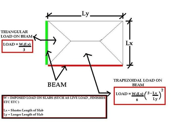 How do the loads from the beams transfer to the columns? - Quora
