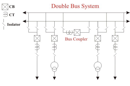 What Is The Purpose Of A Bus Coupler In A Double Bus