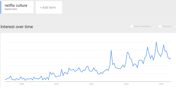 are they really concerned about all this a proxy for that is to look at google trends for terms like netflix culture see graph below