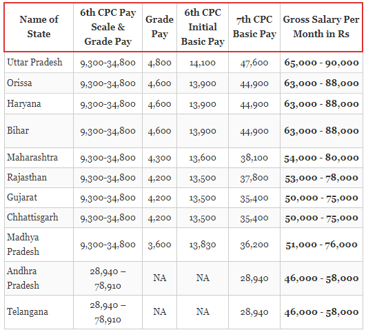 What is the salary of a tahsildar? - Quora
