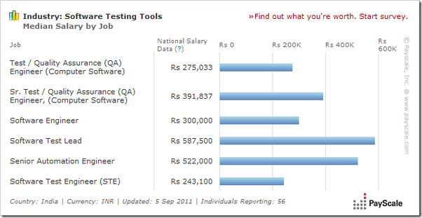 what is a career in software testing in india like