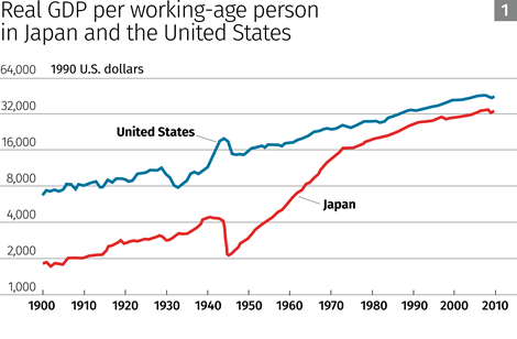 how to calculate net change in real gdp per person
