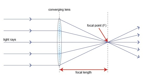 What Is A Converging Lens Quora