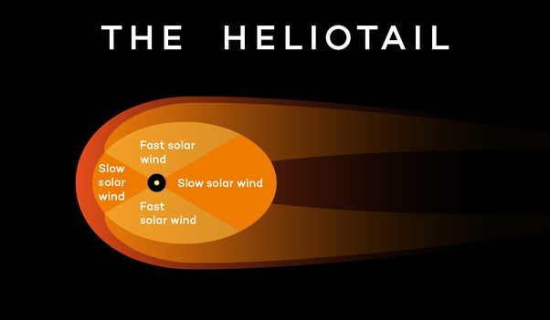 What is the heliosphere? - Quora