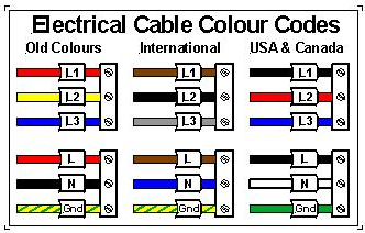 Why Do We Have Wiring Standards That Say Brown Is Live And Blue Is Neutral Uk Standards In Household Electricity Quora