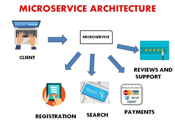 What will be the main microservices trends for 2018? - Quora