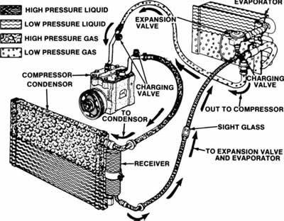 How Does Automotive HVAC Work on wiring diagram for hvac unit