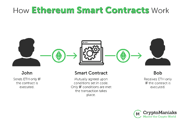 smart contract ethereum