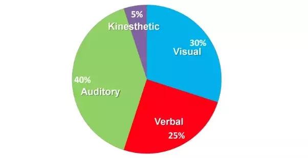 vark learning preference tool While there are several tools to study learning styles of students, the visual-aural-read/write-kinesthetic (vark) questionnaire is a simple, freely available, easy to administer tool that encourages students to describe their behavior in a manner they can identify with and accept.